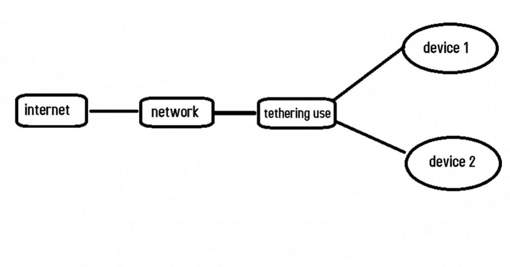 tethering meaning